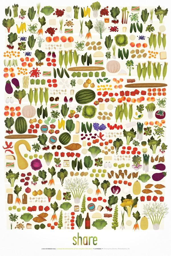 veggie-share